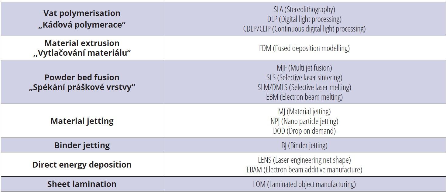 Sedm základních technologických procesů 3D tisku<br> Tab. 1 Seven main 3D printing technological processes