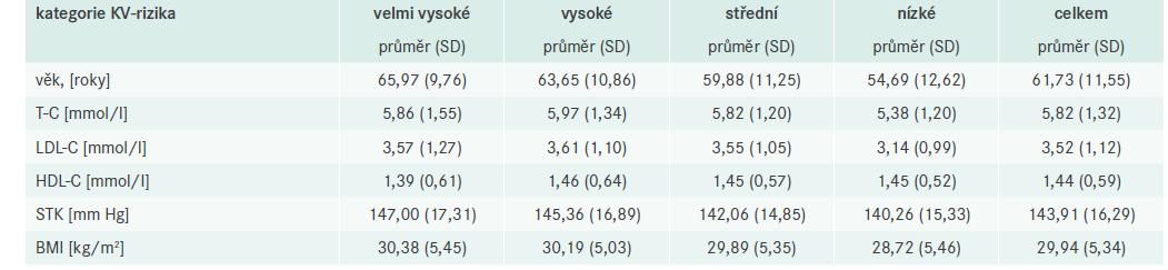 Kontinuální faktory KV-rizika podle jednotlivých kategorií a celkem