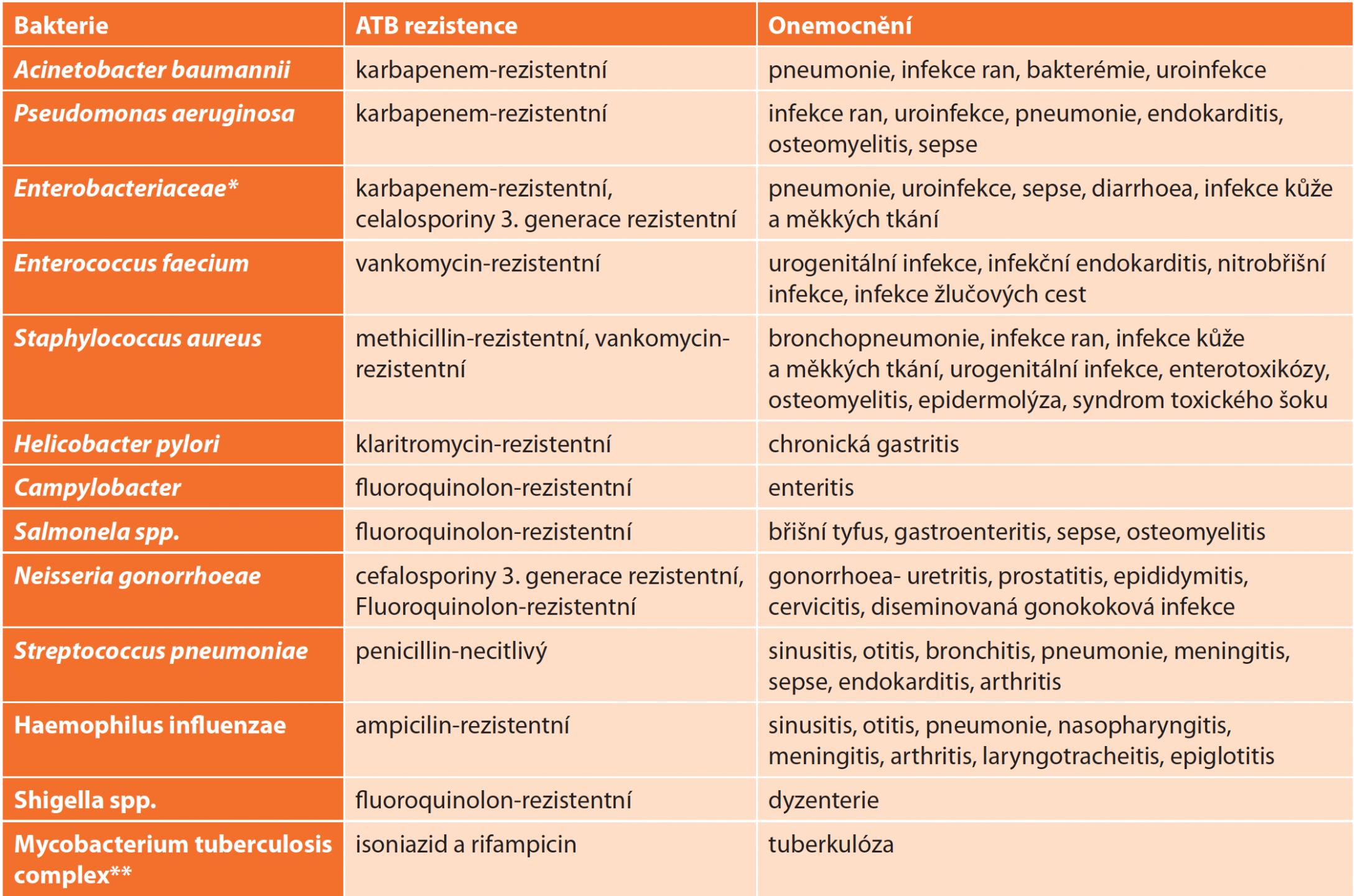 Seznam nejrizikovějších patogenů [14] <br> Tab. 3: Global priority list of antibiotic-resistant bacteria [14]