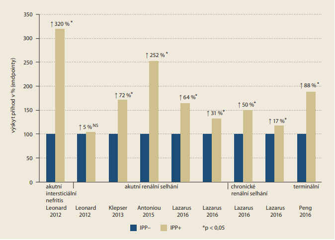Graf 5. Vliv IPP na výskyt renálního postižení v jednotlivých studiích, srovnání s populací neléčenou IPP. Je patrný konzistentní vzestup rizika výskytu akutního i chronického renálního selhání ve všech studiích s výjimkou jedné [48–54]. IPP – inhibitory protonové pumpy<br> Graph 5. Effect of PPIs on the incidence of renal impairment in individual studies, compared to the population untreated by  PPIs. There is a consistent increase in the risk of acute and chronic renal failure in all studies except one [49–54]. PPI – proton-pump inhibitors