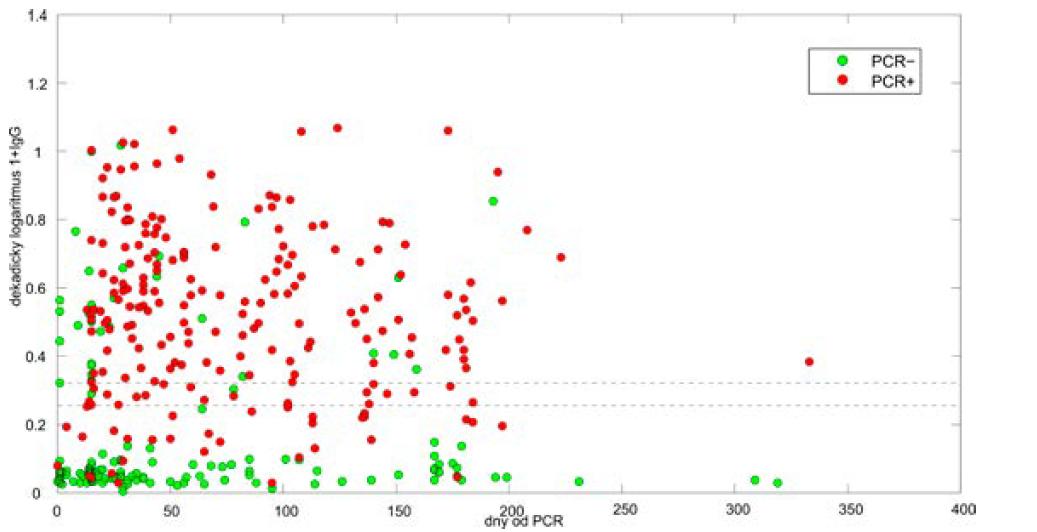 Pozitivita protilátek proti koronaviru v závislosti na době, která uplynula od infekce. Hodnoty vyšetření protilátek metodou ELISA IgG anti-SARS-CoV-2 (S1), Euroimmun. PCR-pozitivní osoby znázorněny červeně, PCR-negativní osoby znázorněny zeleně. Osa x – počet dní od testu PCR, osa y – dekadický log hodnoty OD ratio plus 1. Přerušovanou čárou je uvedené hraniční rozmezí (OD ratio 0,8–1,1), hodnota 0,6 na ose y odpovídá OD ratio 4,0; hodnota 1,0 odpovídá OD ratio 10.