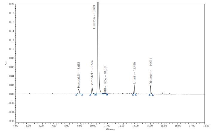 Chromatografický záznam složení tablety Diozen 500 mg (šarže č. 75 20 29)