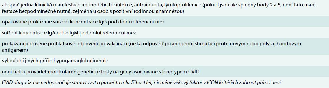 Diagnostická ICON kritéria stanovení diagnózy běžné variabilní imunodeficience (CVID). Upraveno podle [9]
