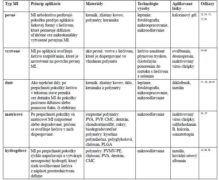 Typy MI, princíp aplikácie liečiva, materiály použité na ich výrobu, základné technologické postupy výroby a aplikované látky