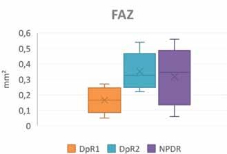 FAZ (foveolární avaskulární zóna) u diabetické preretinopatie 1,2 a NPDR