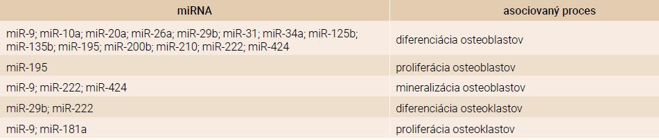 MiRNA zahrnuté do procesu regulácie metabolizmu kostí. Upravené podľa [20]