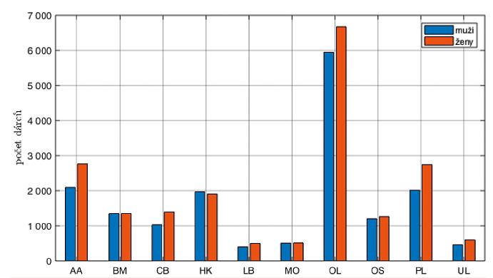Rozložení pohlaví při náboru jednotlivými centry v letech 2013–2017