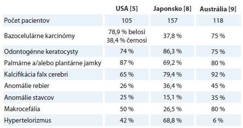Percentuálne zastúpenie vybraných klinických znakov u pacientov s Gorlinom- Goltzovom syndrómom v štúdii z USA, Japonska a Austrálie.