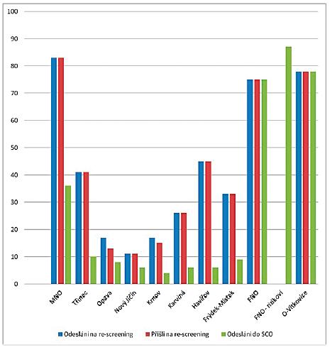 Graf znázorňující průběh druhého stupně screeningu dle porodnice v roce 2017 (FNO = Fakultní nemocnice Ostrava; MNO = Městská nemocnice Ostrava; O = Ostrava; SCO = screeningové centrum Ostrava).