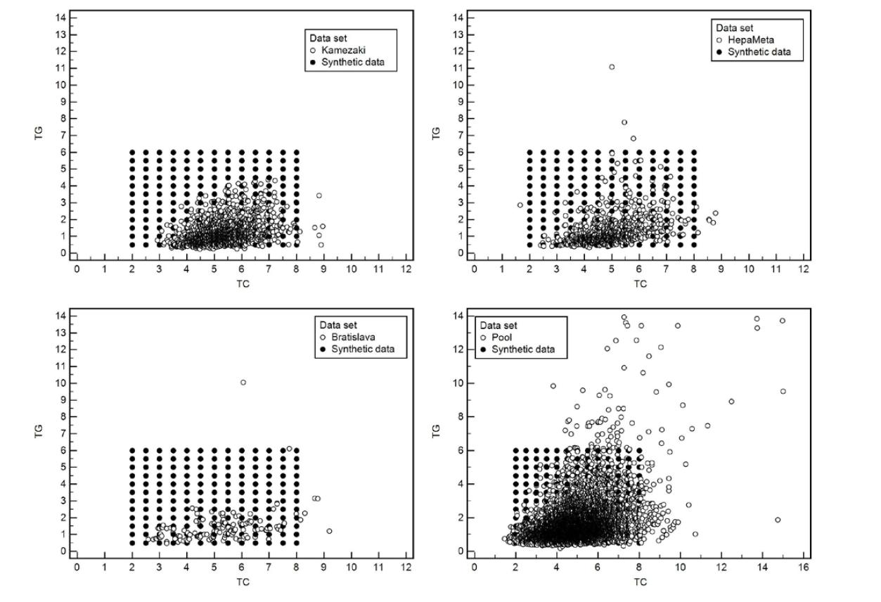 Bodové grafy ukazujúce v dvojrozmernom priestore dvojice hodnôt celkový cholesterol a triglyceridy namerané na 4 rôznych súboroch a zároveň priemet do hodnôt umelého súboru