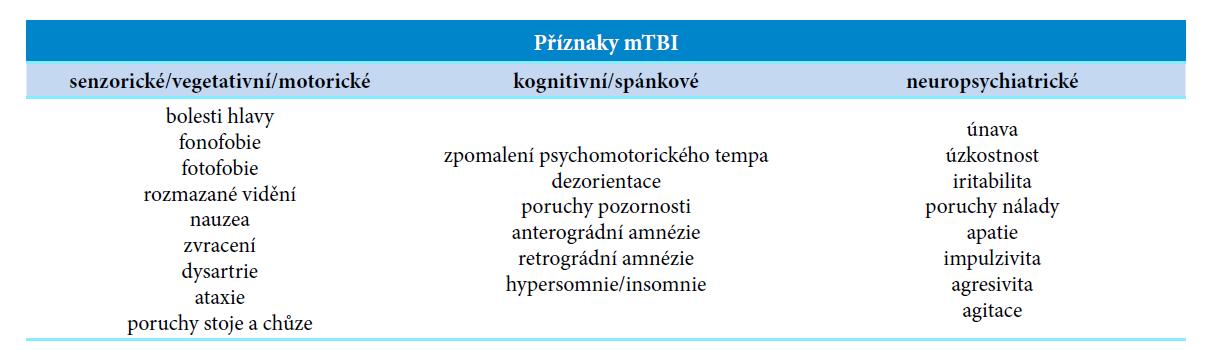 Příznaky mTBI zahrnují široké spektrum příznaků z různých funkčních systémů