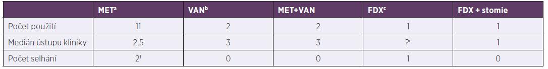 Terapie závažných klostridiových kolitid za hospitalizace, 2013–2017<br> Table 4. In-hospital treatment of severe Clostridium difficile infection, 2013–2017