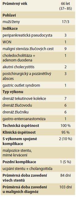 Výsledky EUS navigovaných výkonů u souboru 20 pacientů.<br> Tab. 2. The results of EUS guided drainages in 20 patients cohort.