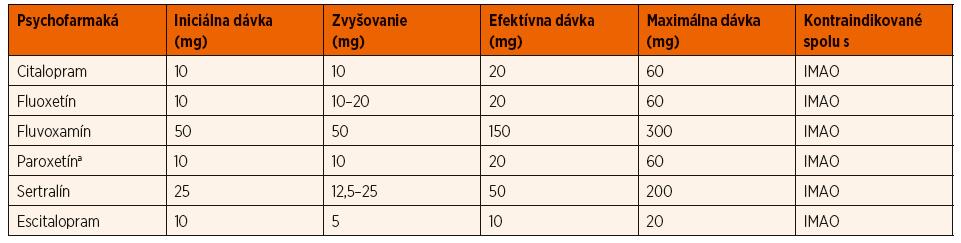 Titrácia SSRI (odporúčané podľa GLAD-PC) [14].