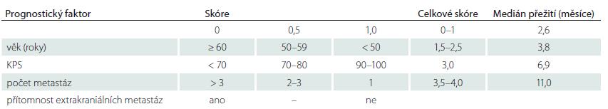 Graded Prognostic Assesment (GPA). Upraveno podle [71]. GPA skóre využívající věk, KPS, počet metastáz a přítomnosti extrakraniálních metastáz ke stanovení 4 skupin pacientů s rozdílným mediánem přežití.
