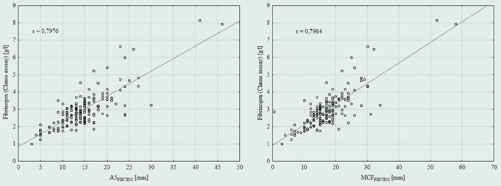 Korelace hladiny fibrinogenu s parametry FIBTEM: Korelace hladiny fibrinogenu stanovené Claussovou metodou s parametrem A5FIBTEM (A) a parametrem MCFFIBTEM (B), obě statisticky významné s hodnotou p < 0,001.