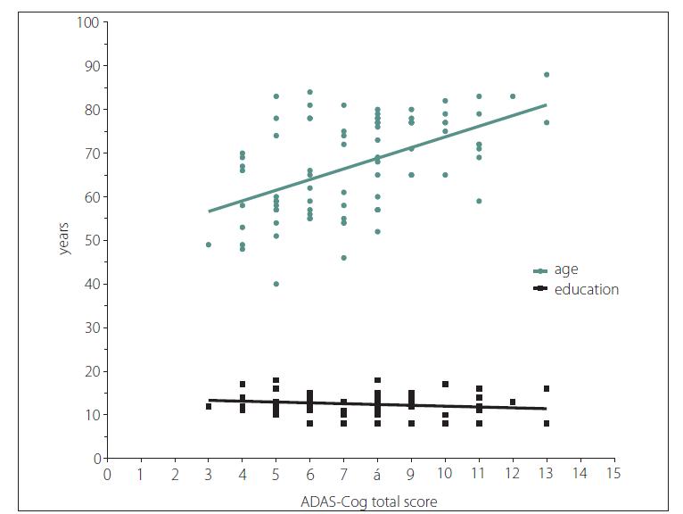 Fig. 3. A correlation between the age, education the and ADAS-Cog total score.<br> Correlation for age was significant (r = 0.52; P < 0.001). Correlation for education was not significant  (r = –0.17). Data on education were available for 56 participants.<br> ADAS-Coq – Alzheimer`s Disease Assessment Scale – cognitive subscale<br> Obr. 3. Korelace mezi věkem, vzděláním a celkovým skóre ADAS-Cog.<br> Korelace pro věk byla signifikantní (r = 0,52; p < 0,001). Korelace pro vzdělání signifikantní nebyla (r = –0,17). Údaje o vzdělání byly k dispozici u 56 účastníků.<br> ADAS-Coq – Alzheimer`s Disease Assessment Scale – cognitive subscale