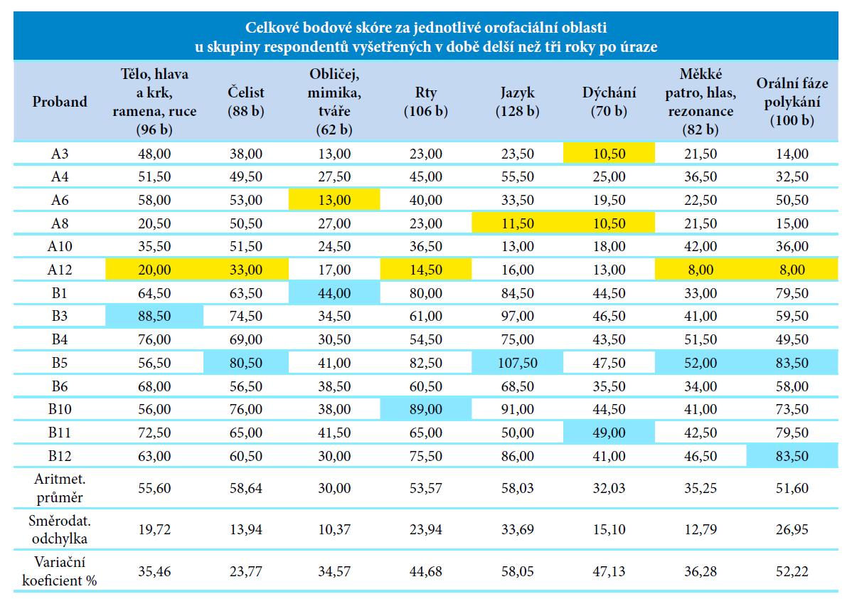 Celkové bodové skóre za jednotlivé orofaciální oblasti u skupiny respondentů vyšetřených v době delší než tři roky po úraze.<br> Vysvětlivky: nejnižší bodová hodnota, nejvyšší bodová hodnota