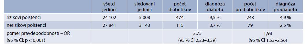 Úspešnosť záchytu diabetu a prediabetu z pohľadu prítomnosti komorbidít zvyšujúcich pravdepodobnosť manifestácie diabetu. Vlastné údaje autorov