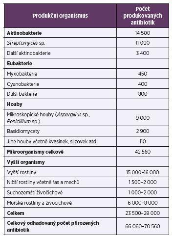 Hlavní producenti antibiotik <br>Table1. Major producers of antibiotics