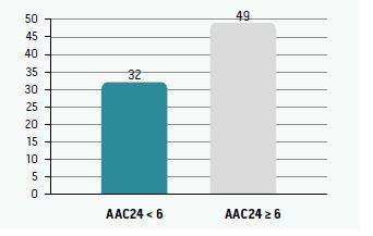 Počet vertebrálnych fraktúr korelovaných k hodnotám AAC24
