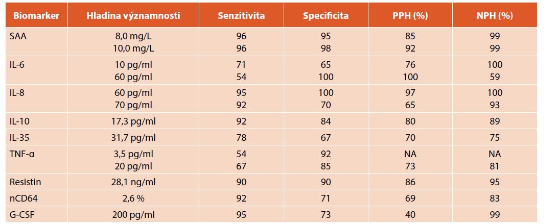 Validita biomarkerů časné novorozenecké sepse [48].
