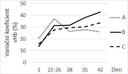 Závislost hladiny variačního koeficientu volného hemoglobinu na době skladování v podskupinách