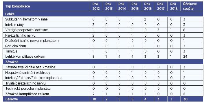 Kontingenční tabulka typů komplikací a roků operace.