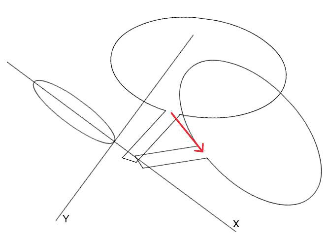 Schéma měření sestupu UVJ