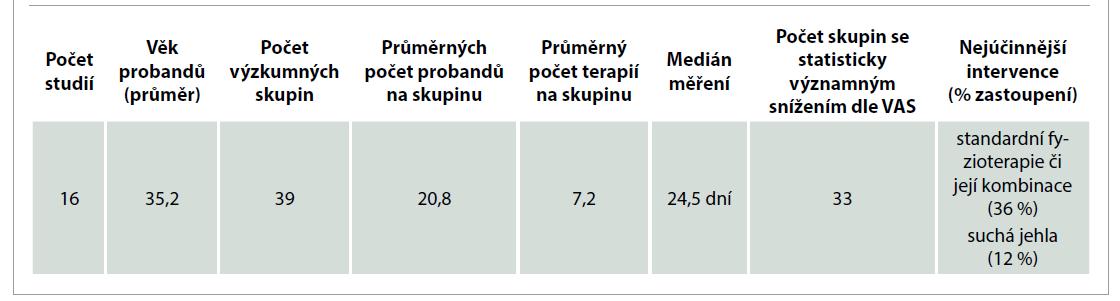 Výsledky studií z hlediska dlouhodobého snížení bolesti dle VAS.<br> Tab. 4. Results of studies in terms of long-term pain reduction according to VAS.