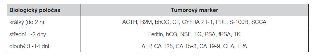 Aproximativní biologické poločasy nádorových markerů v cirkulaci
