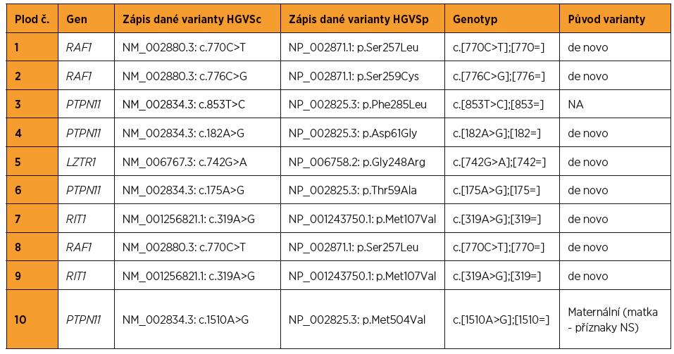 Kauzální varianty DNA detekované u plodů pozitivních na syndrom Noonanové (referenční genom – hg19, NA – nelze publikovat z důvodu nesouhlasu rodičů)