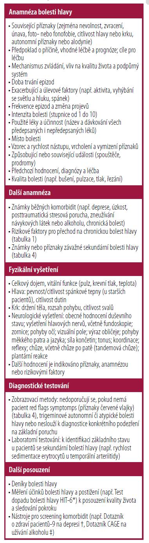 Hodnocení pacientů s častými bolestmi hlavy [18–21]