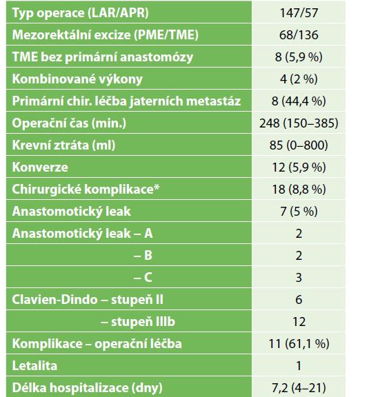 erioperační ukazatele, komplikace, délka hospitalizace<br> Tab. 2: Perioperative outcomes, complications, hospital stay