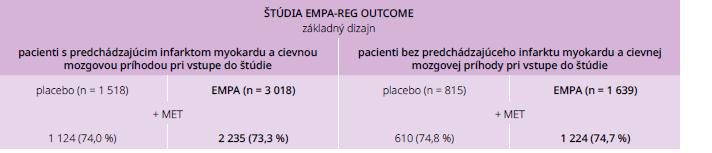 Bazálne charakteristiky pacientov pri vstupe do štúdie EMPA-REG OUTCOME vo vzťahu k liečbe metformínom