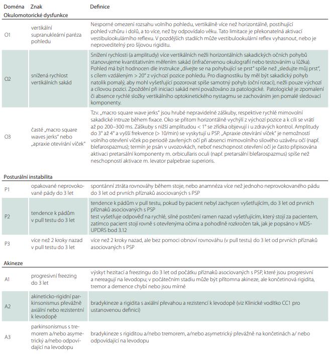 Ustanovené definice hlavních klinických kritérií, podporujících příznaků a nálezů zobrazovacích metod.