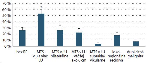 Prítomnosť rizikových faktorov u pacientov s M1.<br> RF – rizikové faktory, MTS – metastázy, LU – lymfatické uzliny