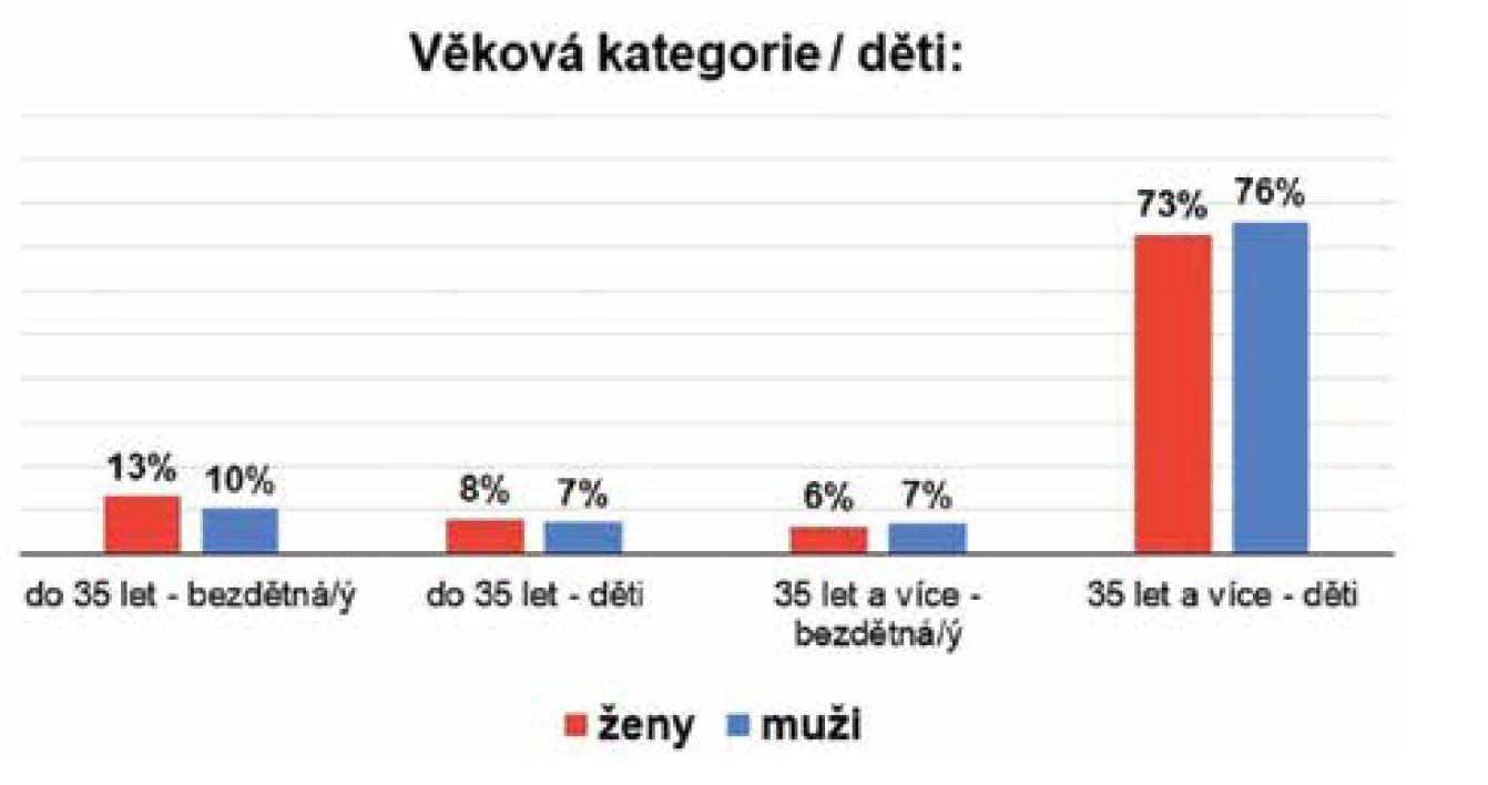 Procentuální zastoupení žen a mužů ve vztahu k věkové kategorii a dětem.