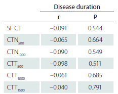 Correlation between choroidal thickness mea surement and disease duration in Parkinson's disease.