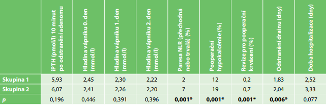 Pooperační srovnání pacientů operovaných pro primární hyperparathyreózu bez výkonu na štítné žláze (skupina 1)  a s výkonem na štítné žláze (skupina 2).<br> Tab. 3: Postoperative comparison of patients operand for primary hyperparathyroidism without thyroid surgery (group 1)  and with thyroid surgery (group 2).