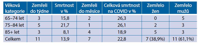 Věkové rozložení a počet zemřelých ve sledovaném souboru