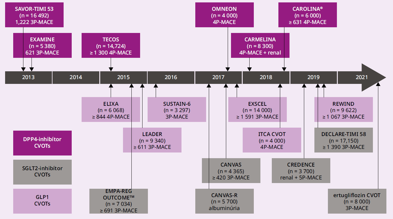 Schéma 1 | Prehľad dlhodobých KV-štúdií nových antidiabetík. Upravené podľa [20]