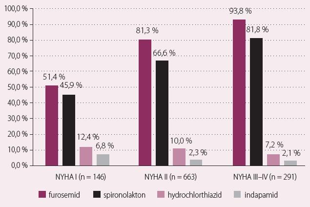 Preskripce diuretik vzhledem k NYHA klasifikaci.