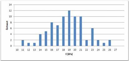 Hodnoty elasticity přímých okohybných svalů u skupiny endokrinní orbitopatie ve fázi edému – histogram četností