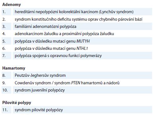 Histopatologická klasifikace polypů a jejich genetické příčiny (modifkováno podle [7]).
