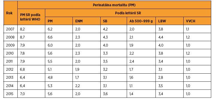 Perinatálna mortalita (‰) podľa kritérií WHO a SR v rokoch 2007–2015 [zdroj SGPS]
