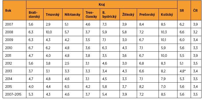 Perinatálna mortalita (‰) v rokoch 2007–2015 v jednotlivých krajoch SR a porovnanie SR s ČR (bez mŕtvych plodov 500–999 g) [zdroj SGPS, ČGPS]