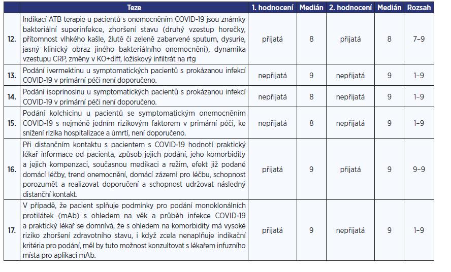 Tab. 1 Seznam tezí s výsledky hodnocení v 1. a 2. kole, výsledným mediánem po 2. kole a rozsahem hodnocení