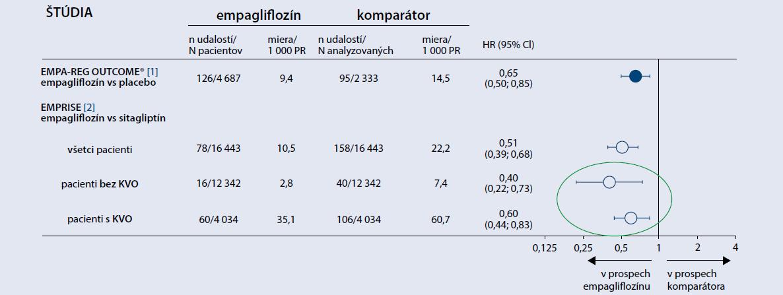 Účinok empagliflozínu na hospitalizácie pre srdcové zlyhávanie u pacientov s/bez KVO. Upravené podľa [1–2]