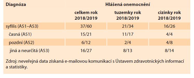 Hlášené počty případů syfilis u gravidních žen za roky 2018/2019.<br> Tab. 3. Reported numbers of the cases of syphilis in pregnant women in 2018/2019.